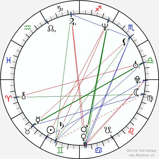Riku Kemppinen wikipedie wiki 2018, 2019 horoskop