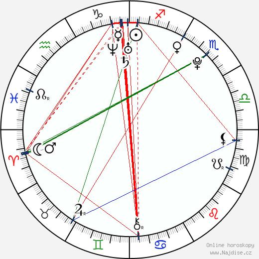 Rin Takanaši wikipedie wiki 2018, 2019 horoskop