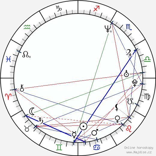 Rio Hackford wikipedie wiki 2018, 2019 horoskop