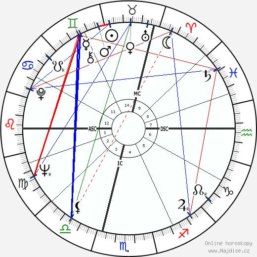 Rita Cadillac wikipedie wiki 2019, 2020 horoskop