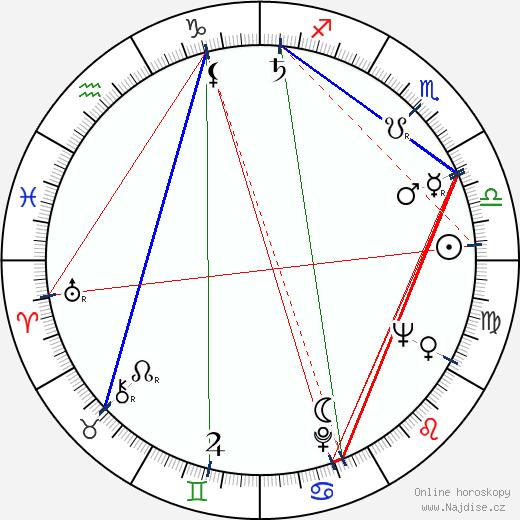 Rita Elmgren wikipedie wiki 2018, 2019 horoskop