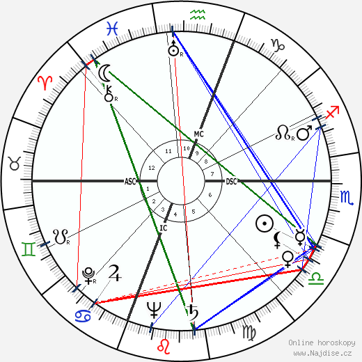 Rita Hayworth wikipedie wiki 2019, 2020 horoskop