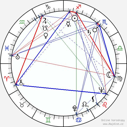 Rita Macedo wikipedie wiki 2019, 2020 horoskop