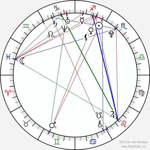 Rita Ora wikipedie wiki 2018, 2019 horoskop