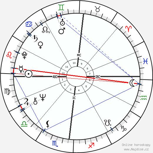 Rita Pavone wikipedie wiki 2019, 2020 horoskop