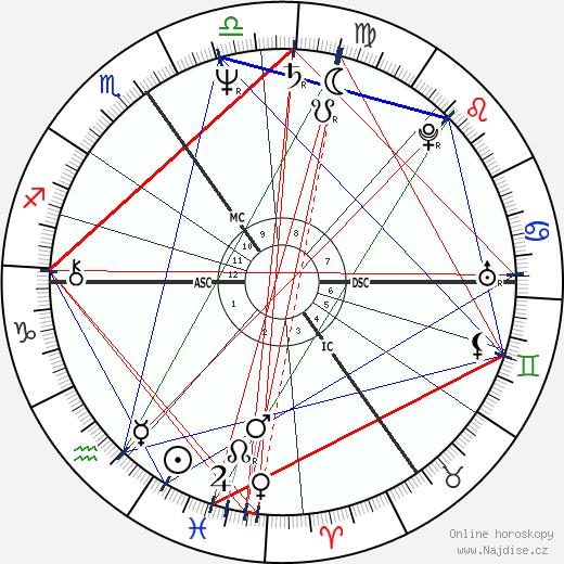 Rita Poelvoorde wikipedie wiki 2018, 2019 horoskop