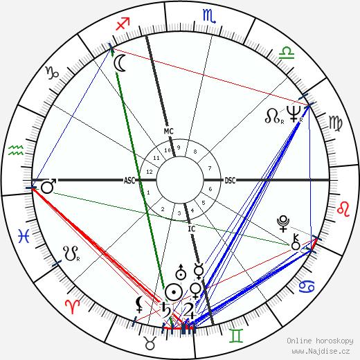 Ritchie Valens wikipedie wiki 2019, 2020 horoskop