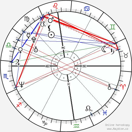 River Phoenix wikipedie wiki 2019, 2020 horoskop