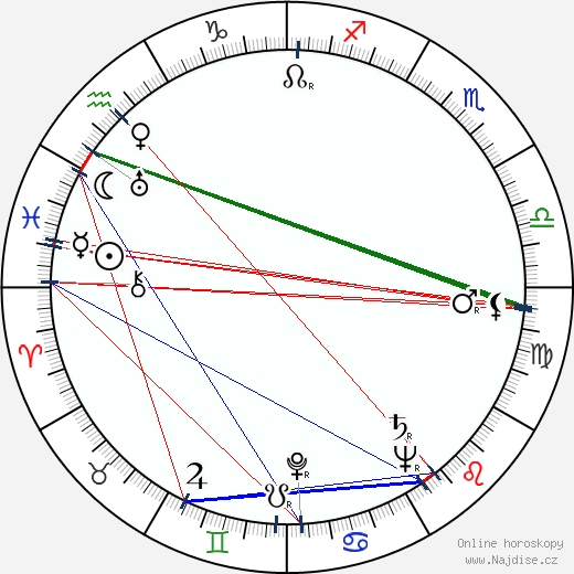 Rjó Ikebe wikipedie wiki 2018, 2019 horoskop