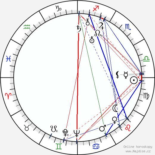 Jiří Baum wikipedie wiki 2018, 2019 horoskop