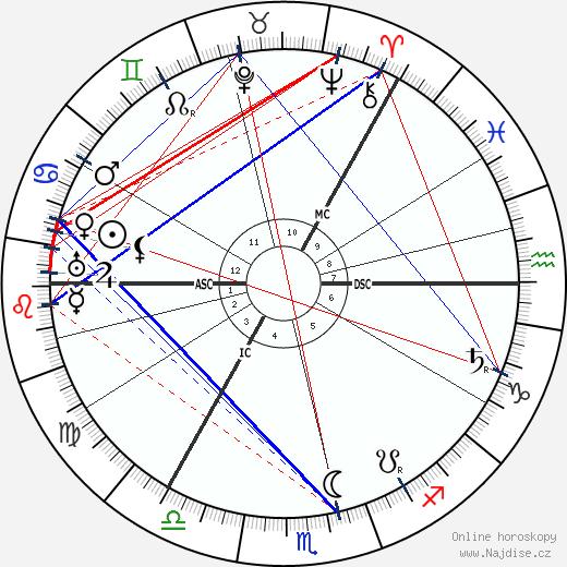 Roald Amundsen wikipedie wiki 2018, 2019 horoskop