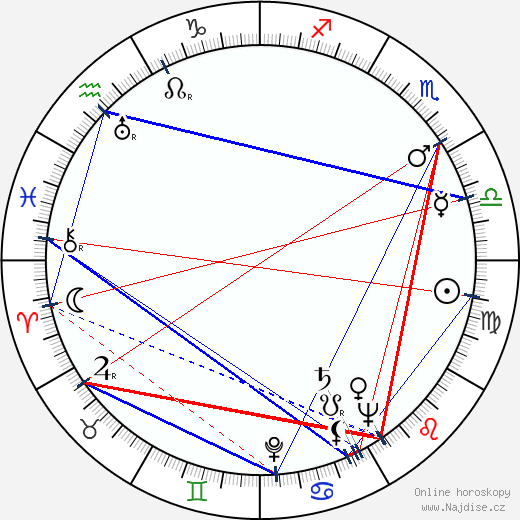 Roald Dahl wikipedie wiki 2019, 2020 horoskop