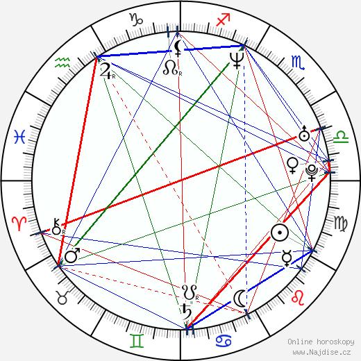 Roar Uthaug wikipedie wiki 2018, 2019 horoskop