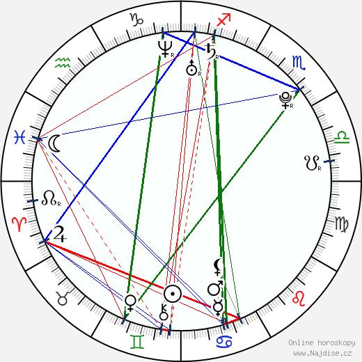 Rob Alexander Uncles wikipedie wiki 2018, 2019 horoskop