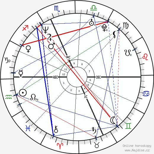 Rob Corddry wikipedie wiki 2018, 2019 horoskop