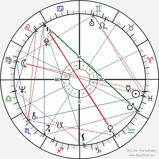 Rob Reiner wikipedie wiki 2020, 2021 horoskop