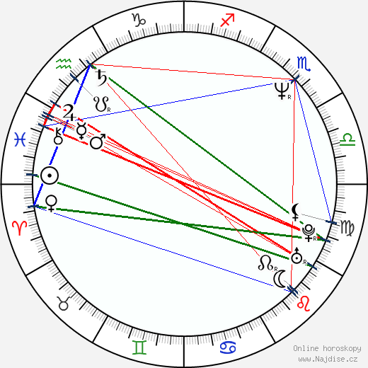 Rob Sitch wikipedie wiki 2017, 2018 horoskop