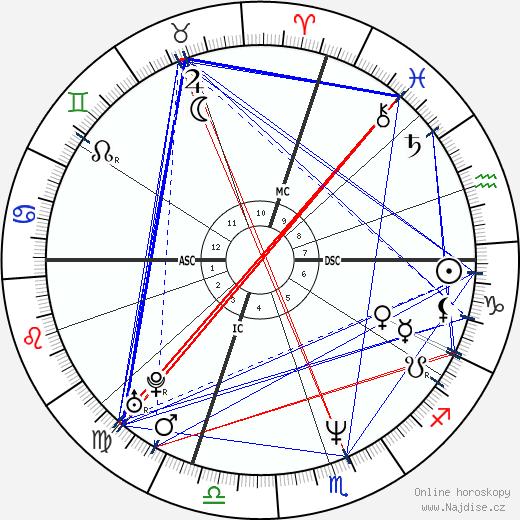 Rob Zombie wikipedie wiki 2017, 2018 horoskop