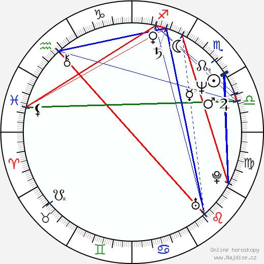Robbie McIntosh wikipedie wiki 2019, 2020 horoskop