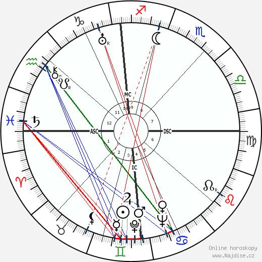 Robert A. Hughes wikipedie wiki 2018, 2019 horoskop