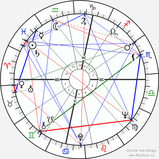 Robert Abel wikipedie wiki 2019, 2020 horoskop