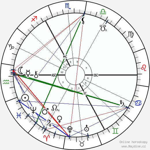 Robert Baden-Powell wikipedie wiki 2018, 2019 horoskop