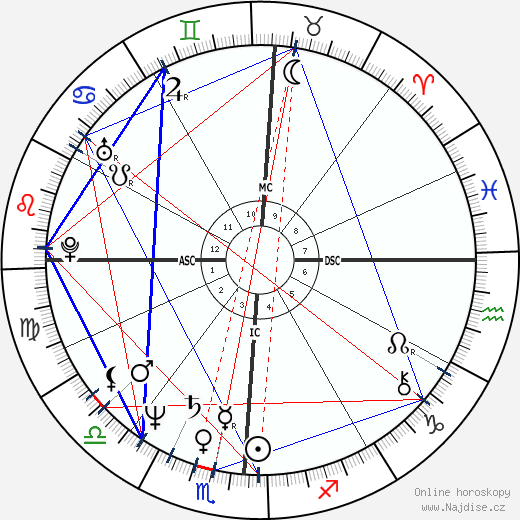 Robert Beltran wikipedie wiki 2019, 2020 horoskop
