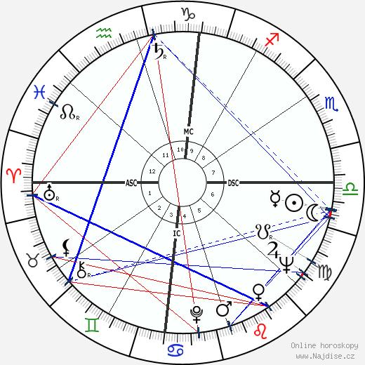 Robert Benton wikipedie wiki 2017, 2018 horoskop