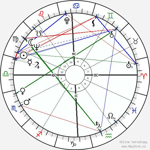 Robert Blake wikipedie wiki 2019, 2020 horoskop
