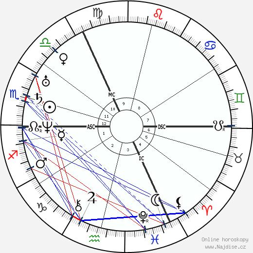 Robert Blum wikipedie wiki 2018, 2019 horoskop