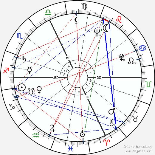 Robert Bly wikipedie wiki 2019, 2020 horoskop