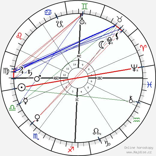 Robert Bosch wikipedie wiki 2020, 2021 horoskop