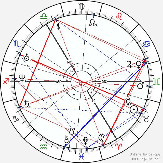 Robert Browning wikipedie wiki 2019, 2020 horoskop