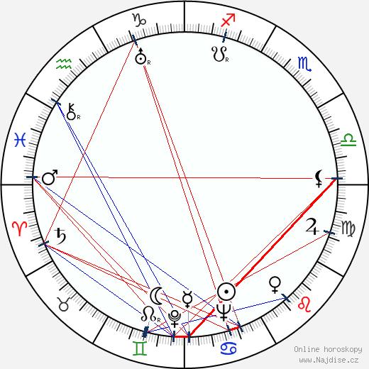 Robert Burks wikipedie wiki 2019, 2020 horoskop