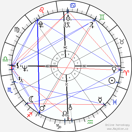 Robert Carradine wikipedie wiki 2019, 2020 horoskop