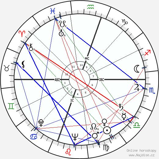 Robert Carter MacAlister wikipedie wiki 2018, 2019 horoskop