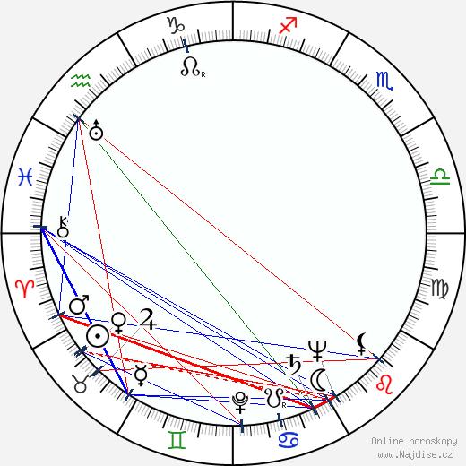 Robert Cornthwaite wikipedie wiki 2019, 2020 horoskop