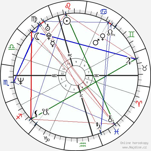 Robert Crampton wikipedie wiki 2018, 2019 horoskop