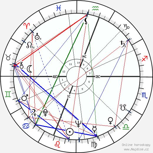Robert Culp wikipedie wiki 2019, 2020 horoskop