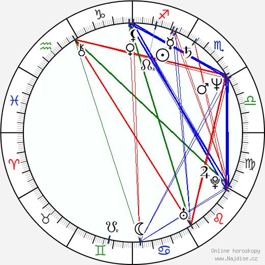 Robert D. Morais wikipedie wiki 2017, 2018 horoskop
