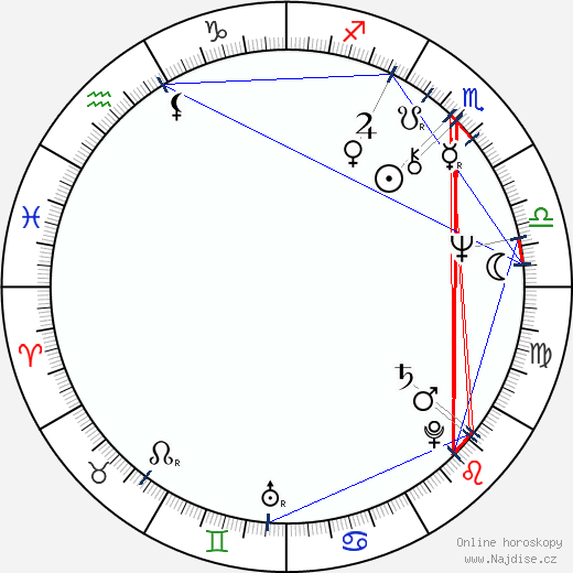 Robert David Hall wikipedie wiki 2017, 2018 horoskop