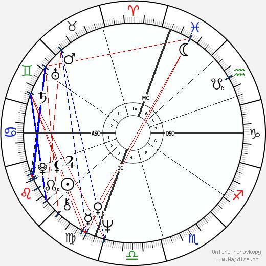 Robert De Niro wikipedie wiki 2019, 2020 horoskop