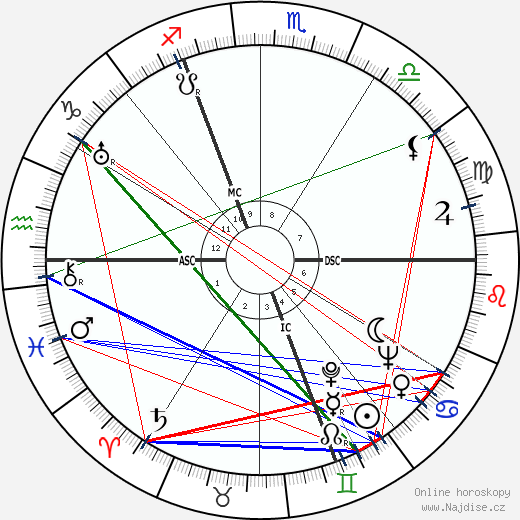 Robert Defossé wikipedie wiki 2020, 2021 horoskop