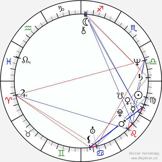 Robert Desiderio wikipedie wiki 2020, 2021 horoskop