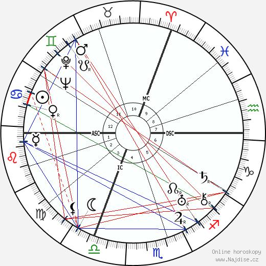 Robert Desnos wikipedie wiki 2018, 2019 horoskop