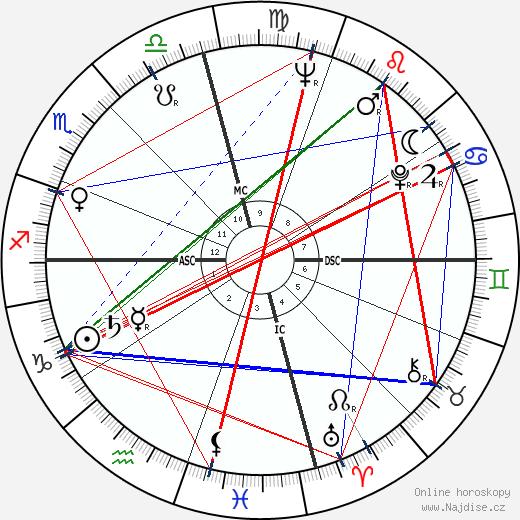 Robert Duvall wikipedie wiki 2019, 2020 horoskop