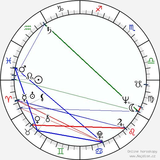 Robert East wikipedie wiki 2017, 2018 horoskop