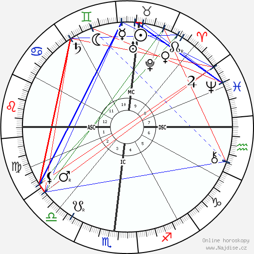 Robert Edwin Peary wikipedie wiki 2020, 2021 horoskop