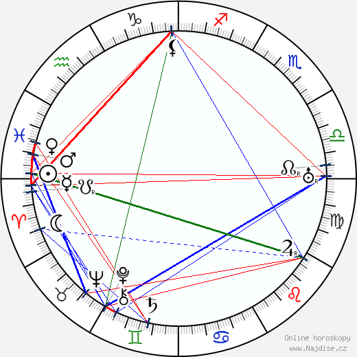 Robert Emmett O'Connor wikipedie wiki 2018, 2019 horoskop