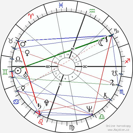 Robert Englund wikipedie wiki 2018, 2019 horoskop